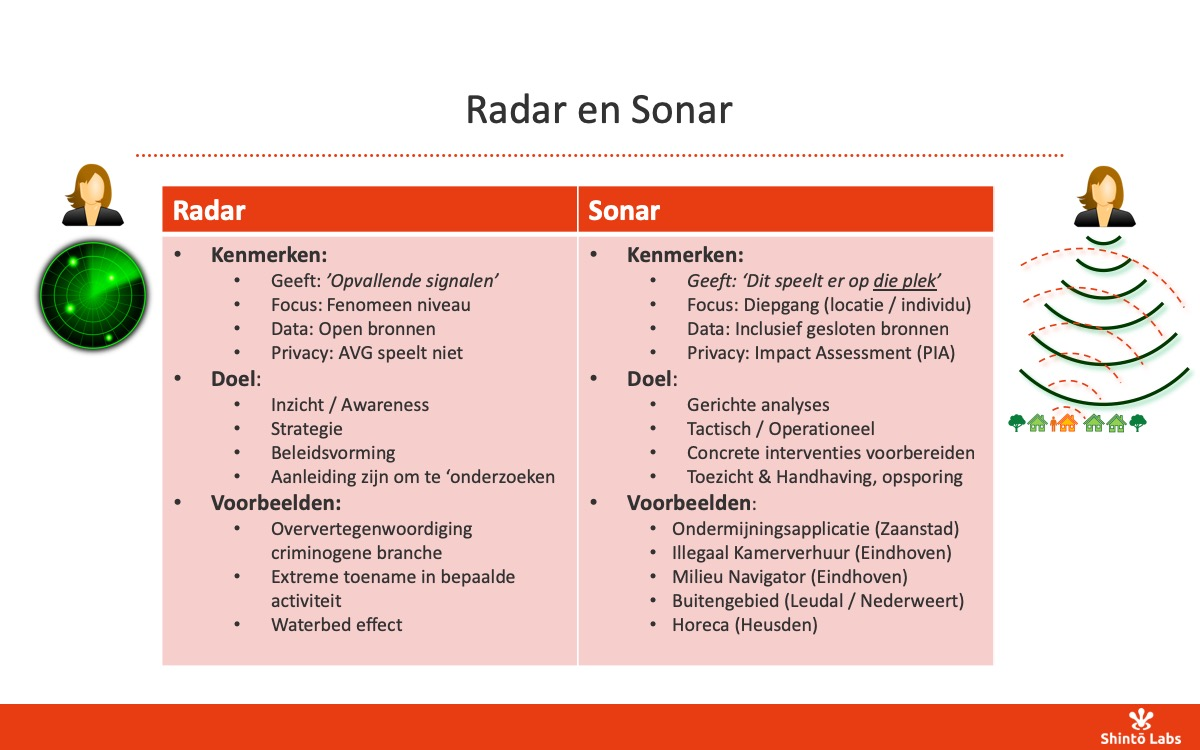 Verschil tussen Radar en Sonar